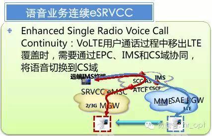 csfb和双待机方案,由2/3g电路域提供语音;   volte方案,由lte分组域