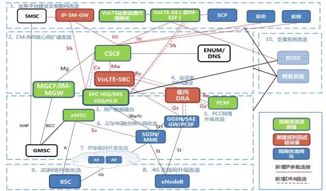 srvcc_3gppr8定义了lte/epc,并针对volte的场景定义了srvcc,sps等优化机制