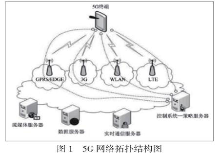 5g移动通信网络拓扑图如图1所示