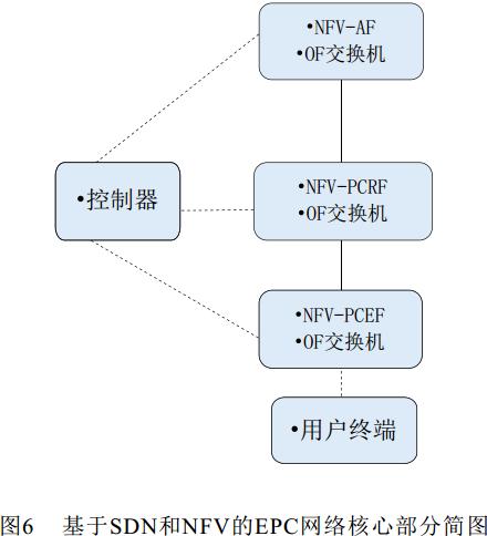 基于sdn框架下的epc策略控制系统研究